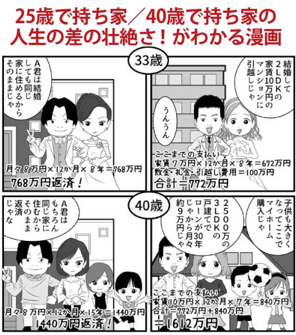 25歳持ち家と40歳持ち家の人生比較漫画