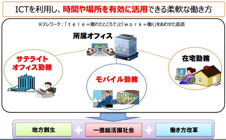 テレワーク3種類の勤務パターン