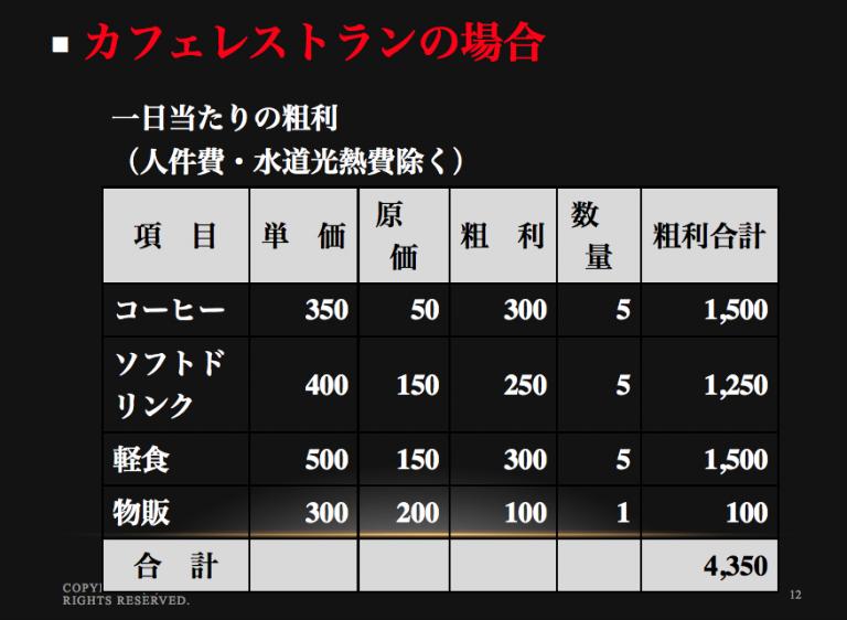 おうちカフェ試算表
