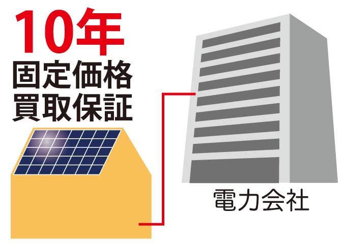 太陽光発電は10年固定価格買取保証