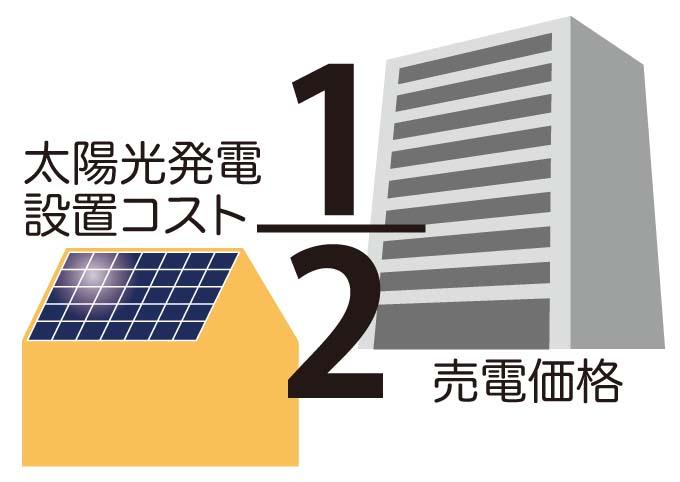 太陽光発電設置コストと売電価格が半分に!