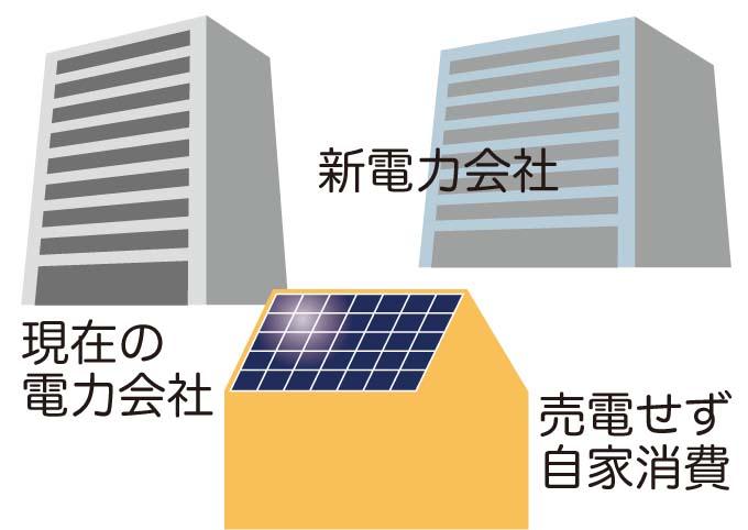 太陽光発電の固定価格買取後の選択