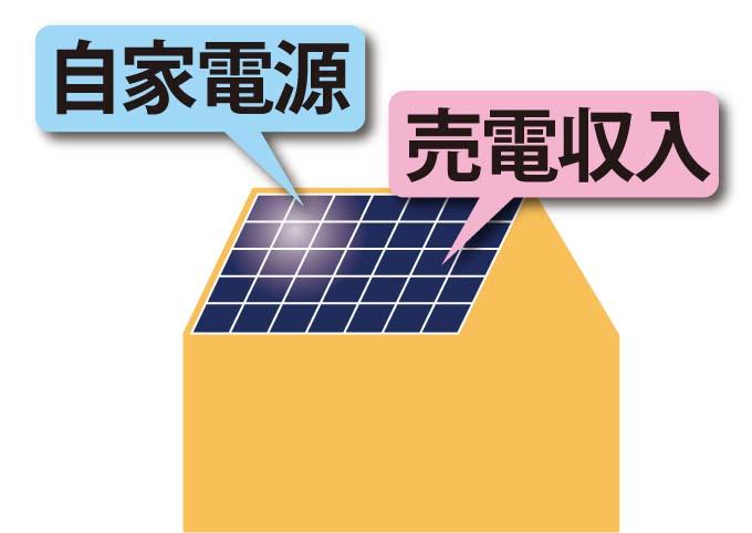 太陽光発電で自家電源&売電収入