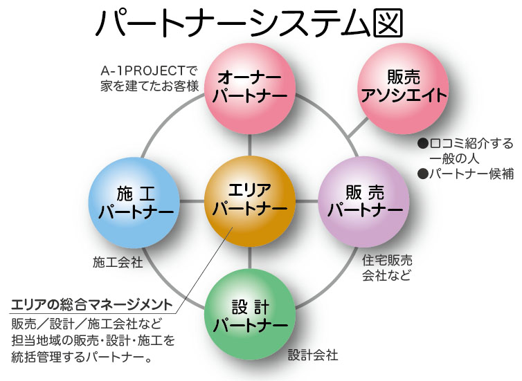 A-1PROJECTパートナーシステム図